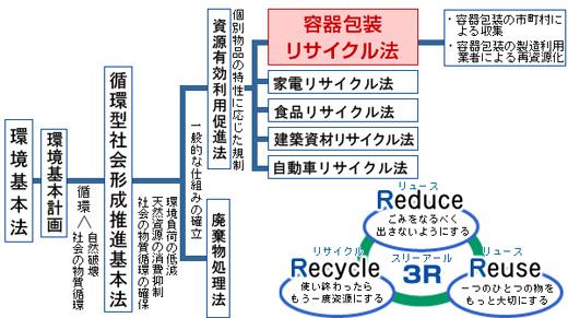 循環型社会の形成推進のための法体系|資源循環型社会への取り組み ...